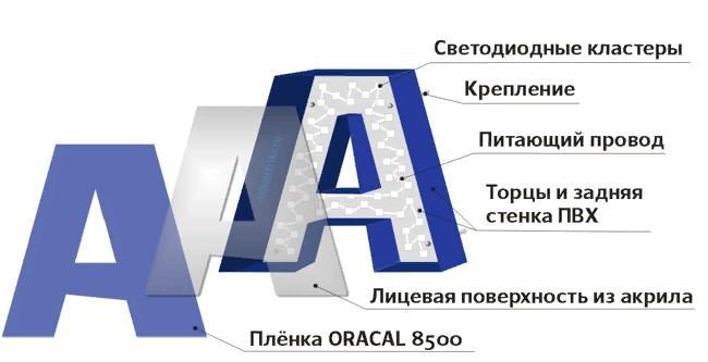Объемные буквы, Материалы и конструкция